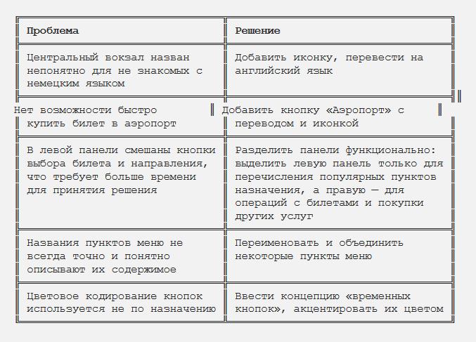 Проблемы главного экрана | SobakaPav.ru