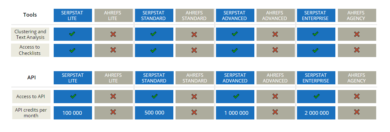 Serpstat vs Ahrefs: 12 Reasons To Consider Serpstat For Your SEO 16261788531574