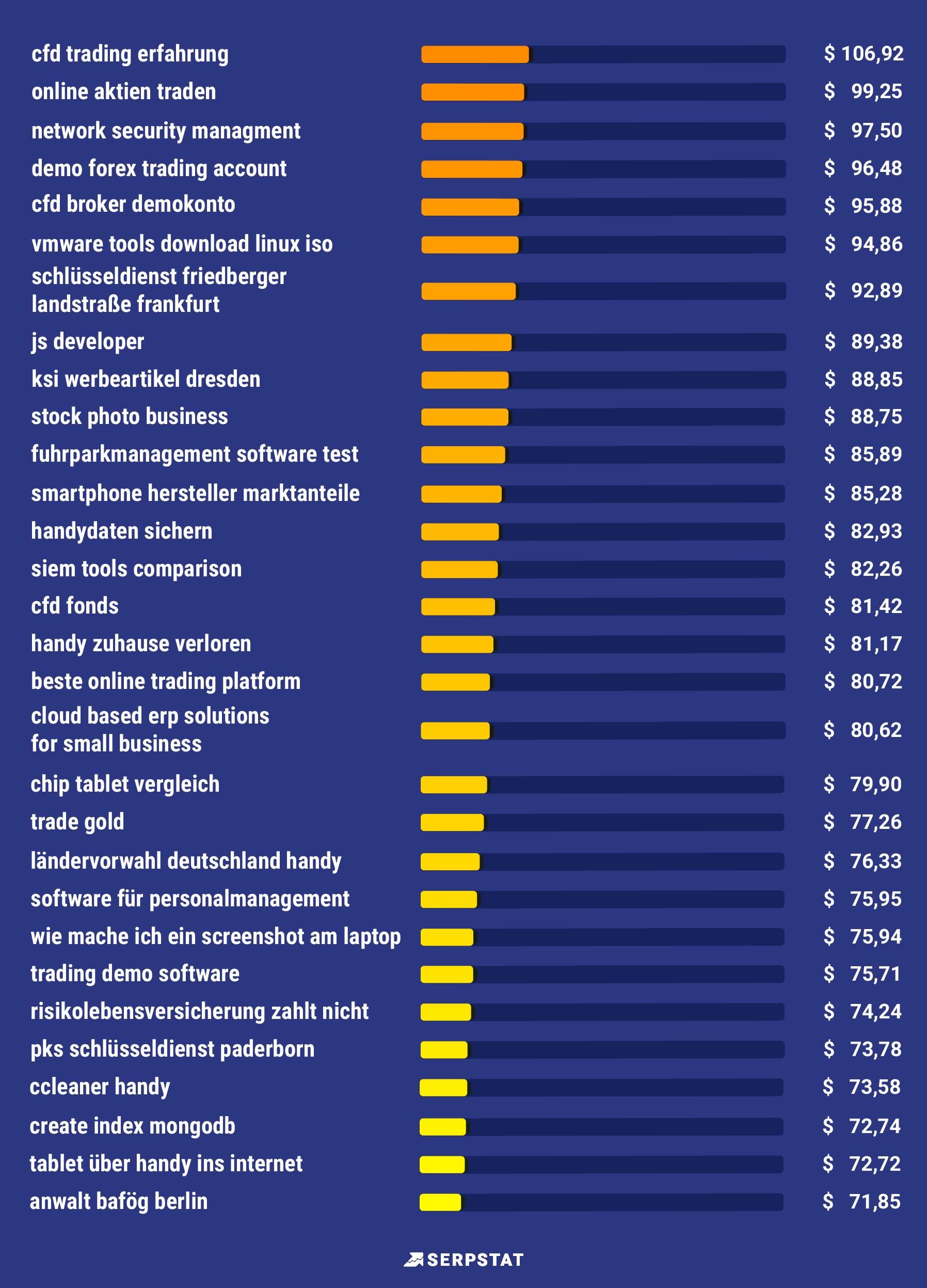 Serpstat-Studie: Die teuersten Keywords in Deutschland und Österreich bei Google 16261788292893