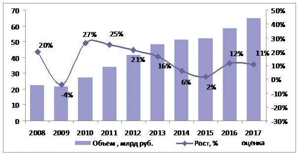 Примечание. Данные по обороту компаний в сегменте экспресс-доставки. Источник: данные компаний, СМИ, СПАРК, M.A.Research.