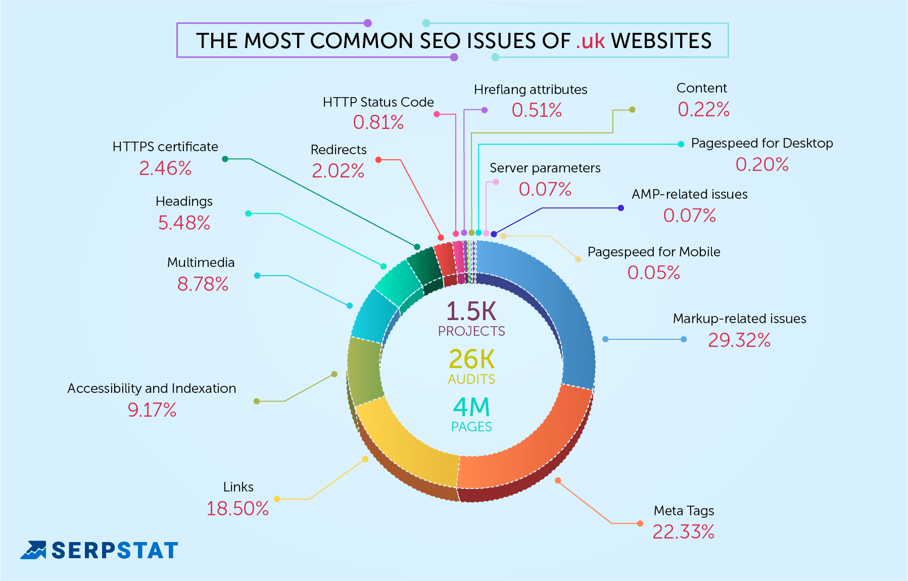 seo mistakes in .uk sites