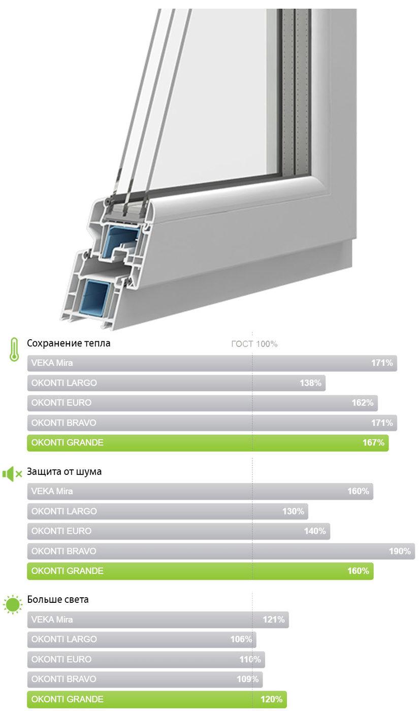 Оконный профиль VEKA SOFTLINE + (OKONTI GRANDE) для окон с витражами и сравнение характеристик