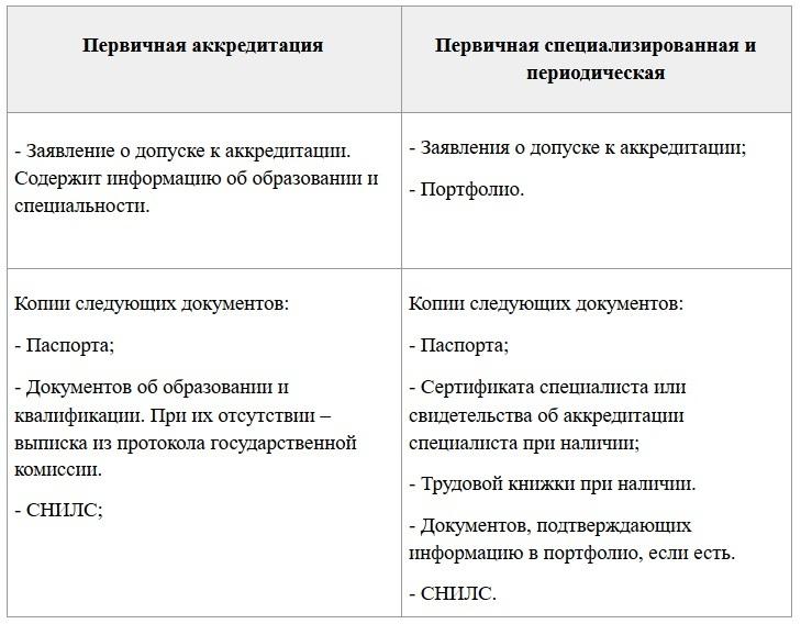 Список необходимых документов для аккредитации медработников 2021 (prof-resurs.ru)