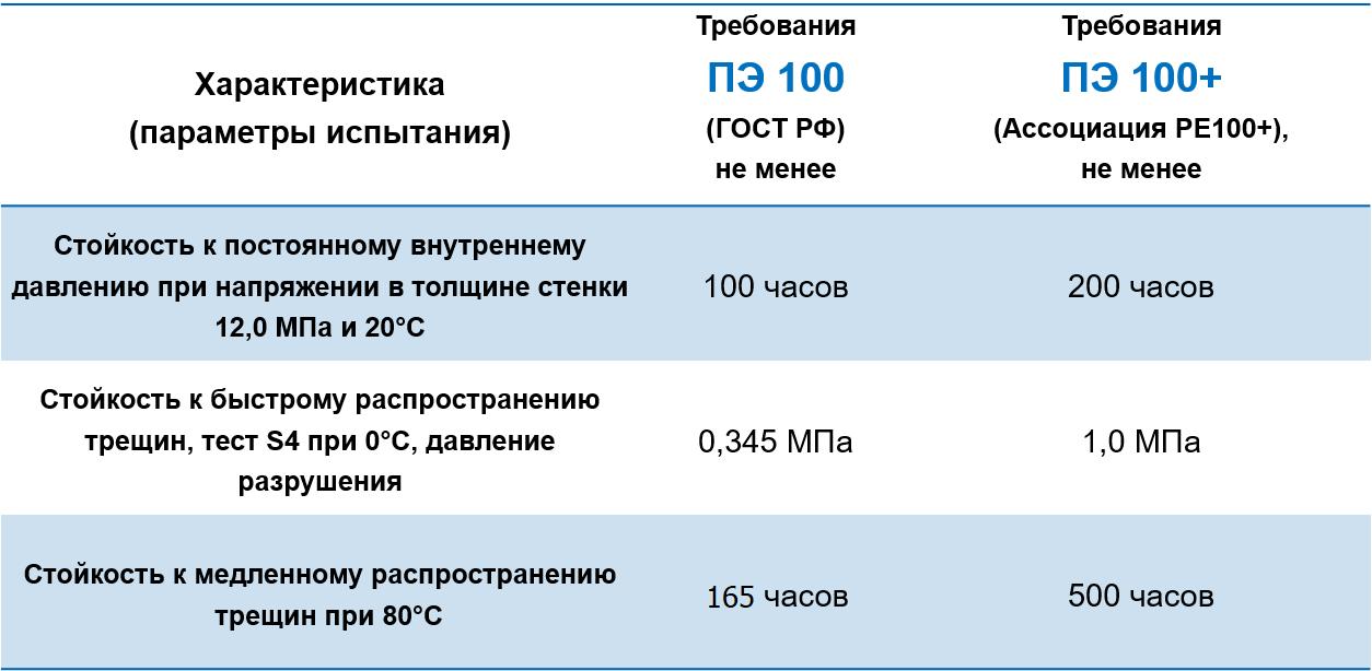 Разница между ПЭ100 и ПЭ100+