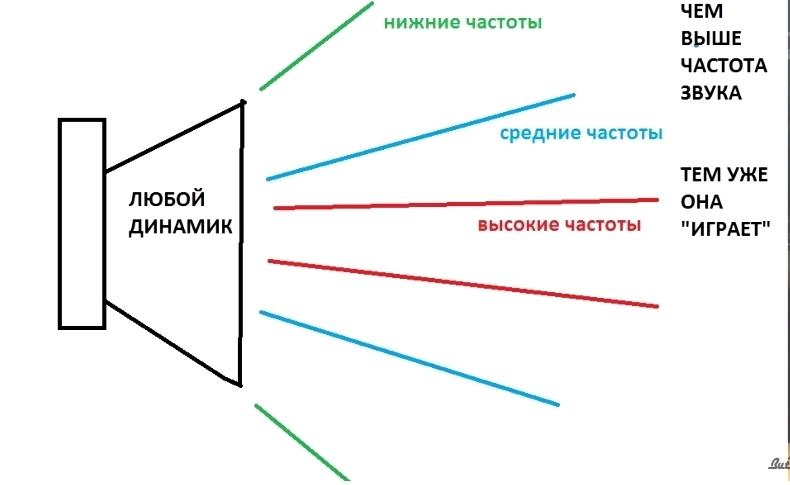 динамик физика