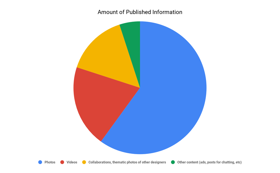 diagram of published info