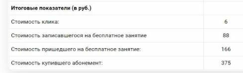 А также обратите внимание на итоговые показатели в рублях