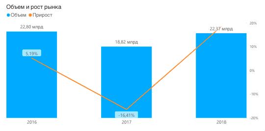 Спрос на питьевую воду в России 2016-2018, в литрах