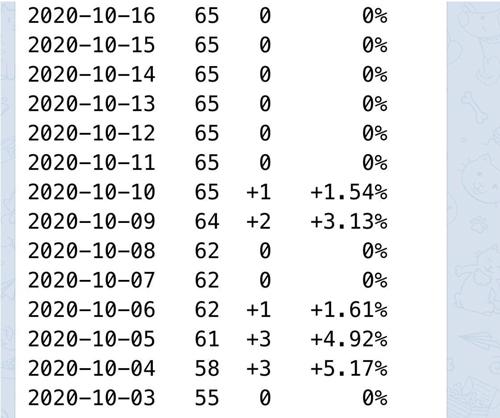 Статистика подписок telegram-канала