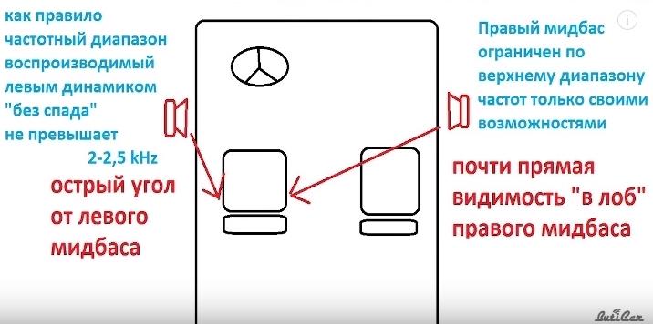 звук от динамиков в автомобиле