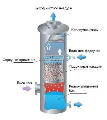 Принцип работы газопромывателя «Торнадо-ПН»