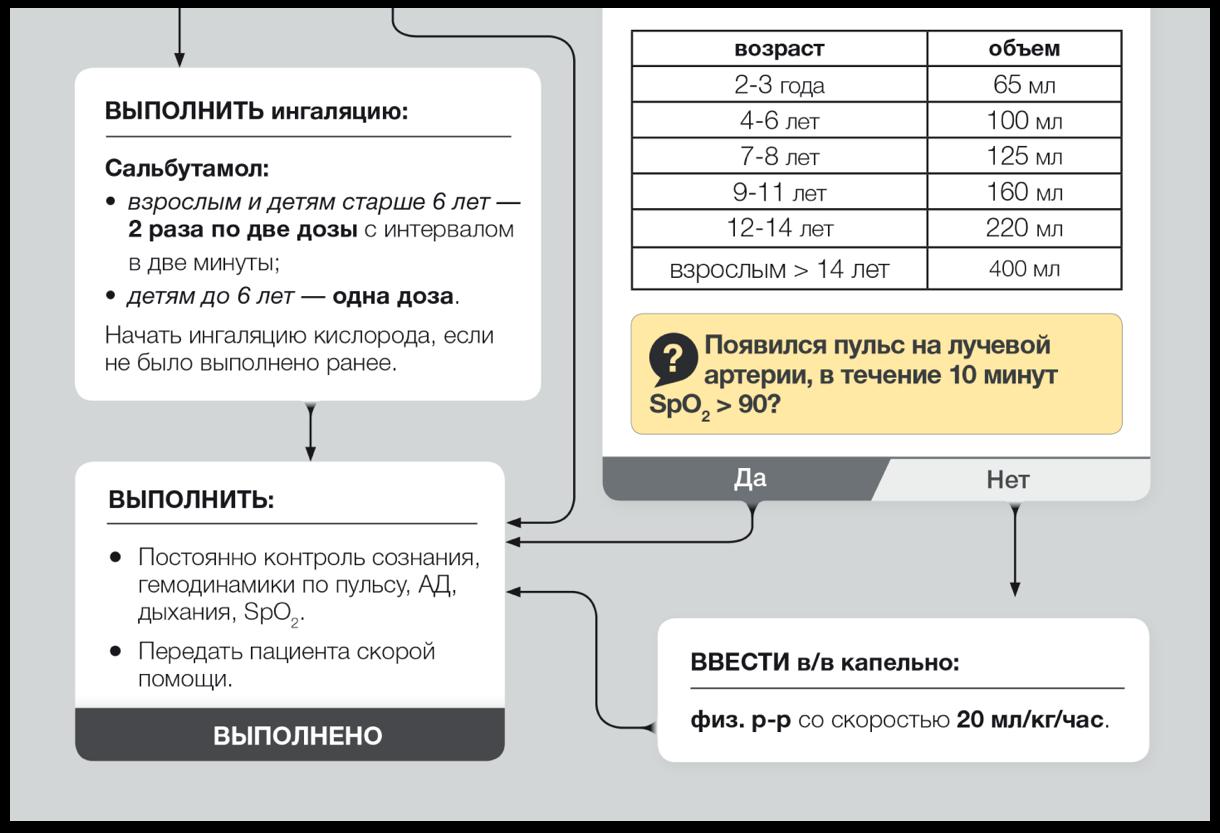 Фрагмент алгоритма оказания экстренной медицинской помощи | SobakaPav.ru