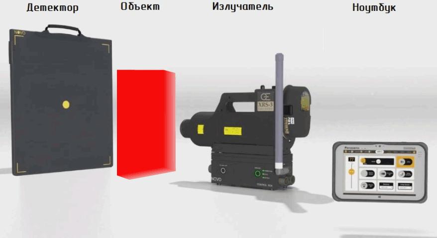 Как работает детектор — примерная схема. Объект нашей работы — слева