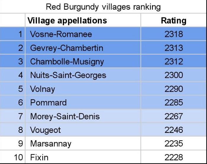 Red Burgundy villages rating