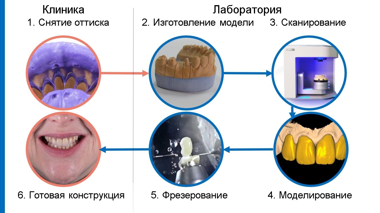 Протоколы работы в стоматологии (1)