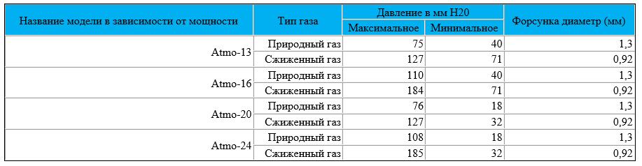 Таблица давления газа котлов Navien Ace Atmo