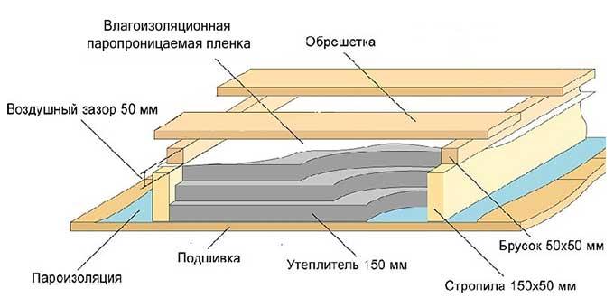 Утепление чердачных перекрытий для деревянного основания
