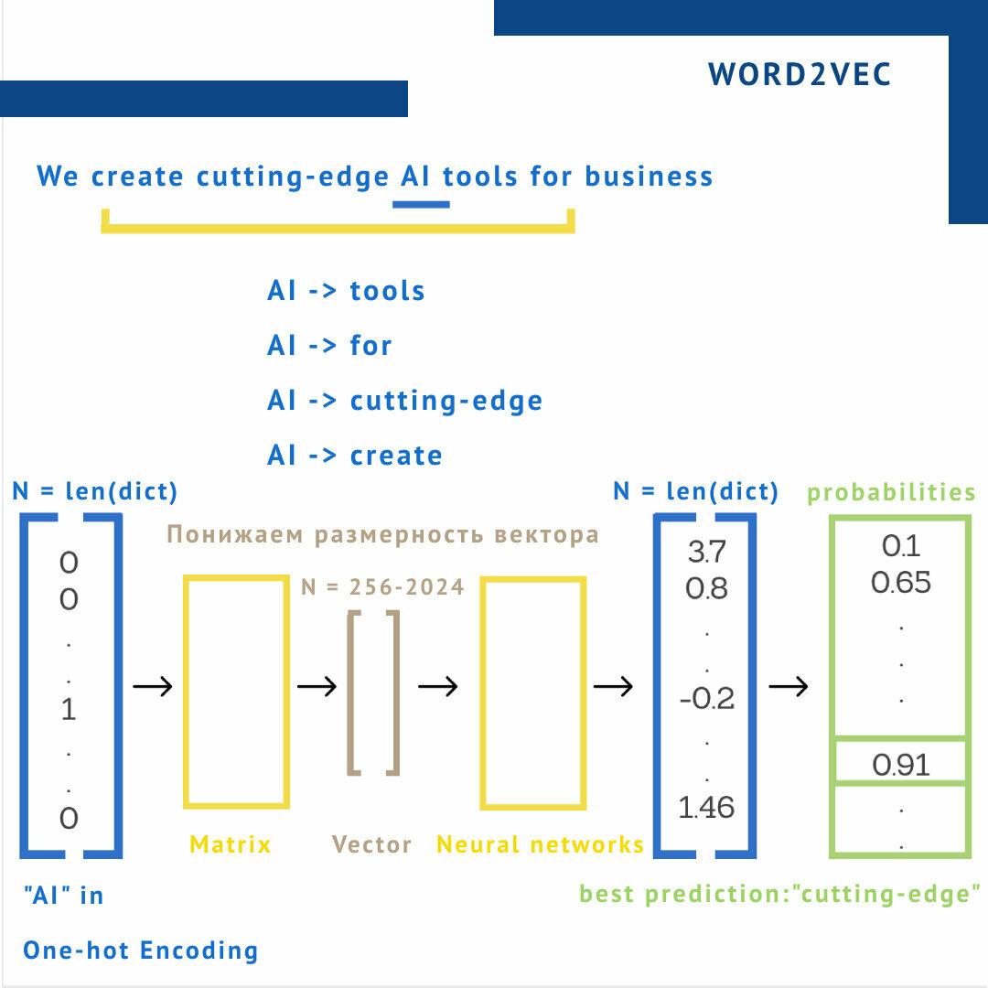 skip-gram model для нахождения ближайших соседей слова
