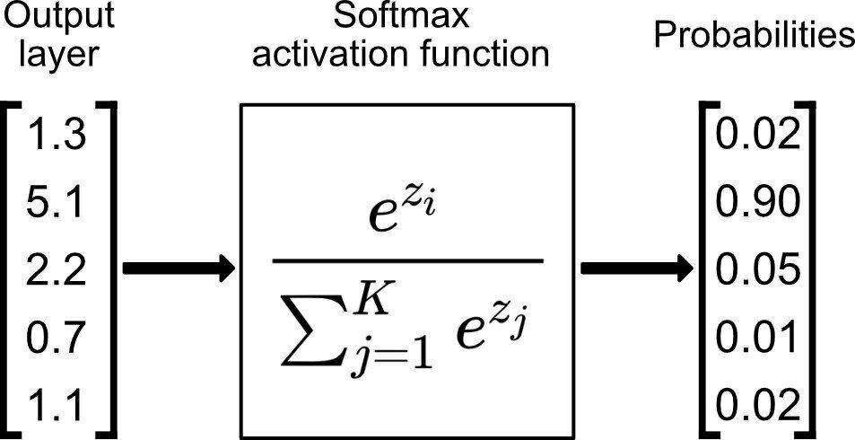 Функция softmax для преобразования вектора-слов в вектор вероятности совместной встречаемости слов.