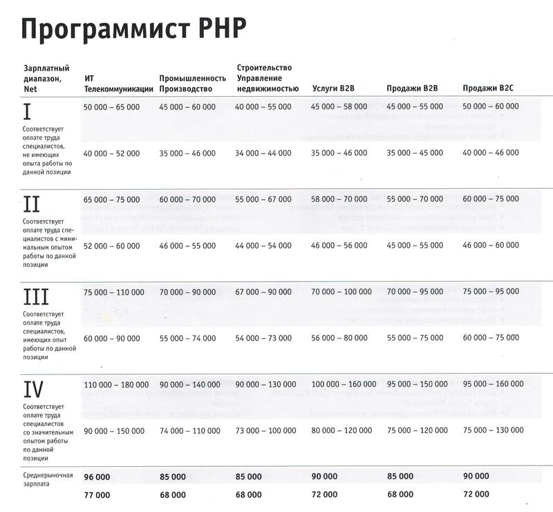 Программиста php часа 2017 стоимость работы свотч женские часов стоимость