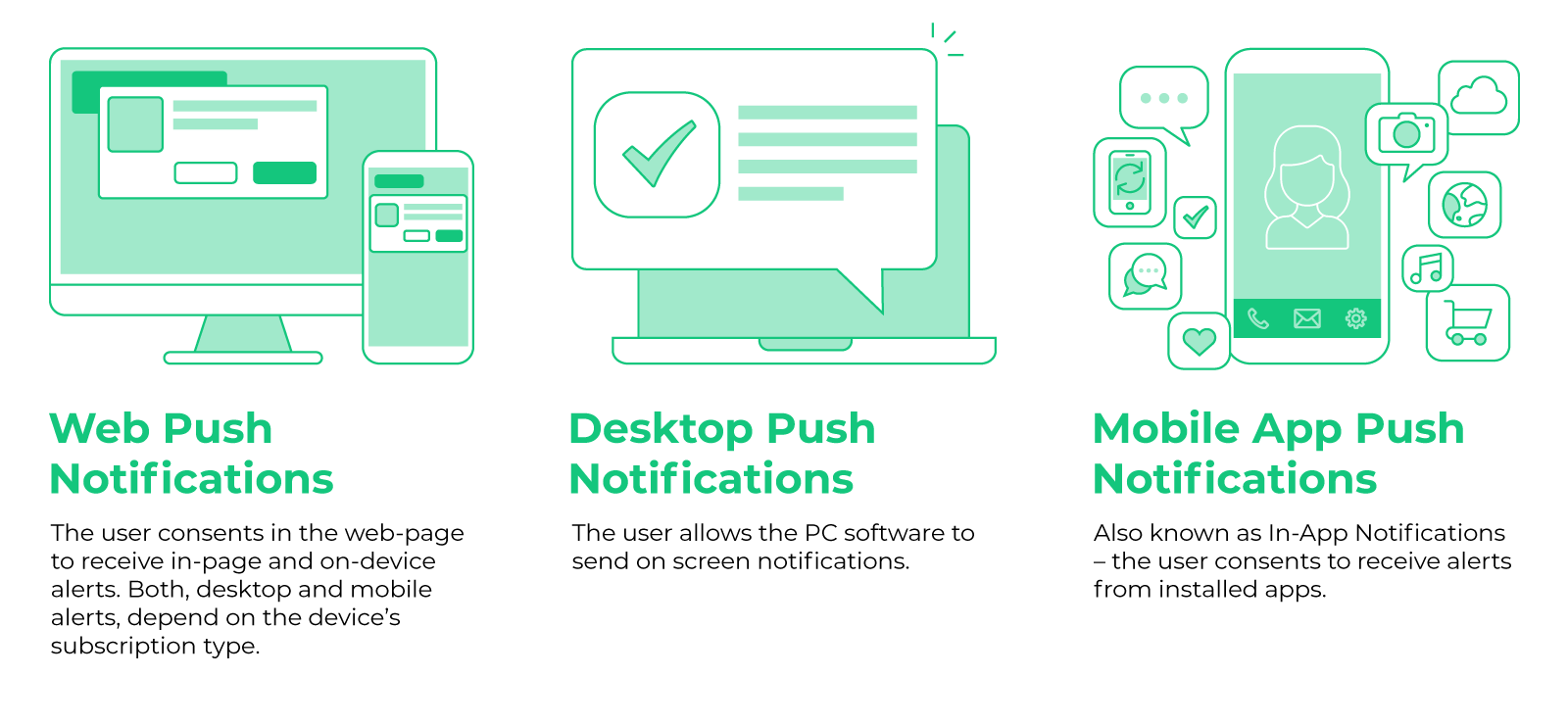 3 types of Push Notifications