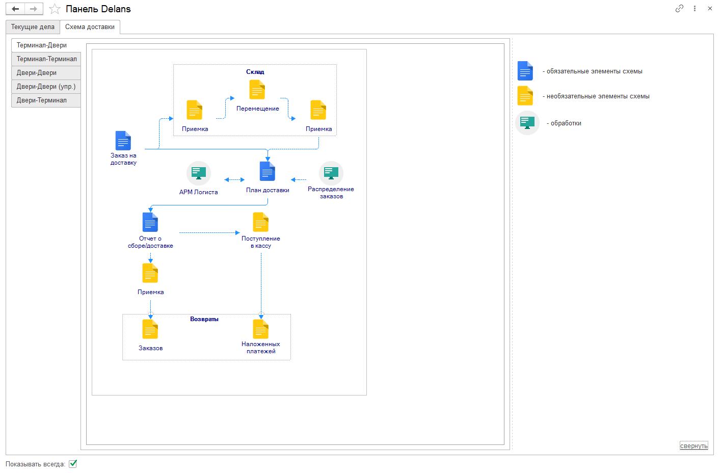 Схема доставок