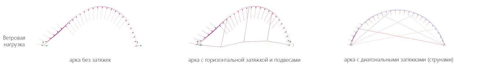 арки без затяжек, с одной затяжной и с лучевыми струнами. расчетная модель