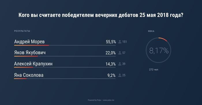 Результаты онлайн-голосования