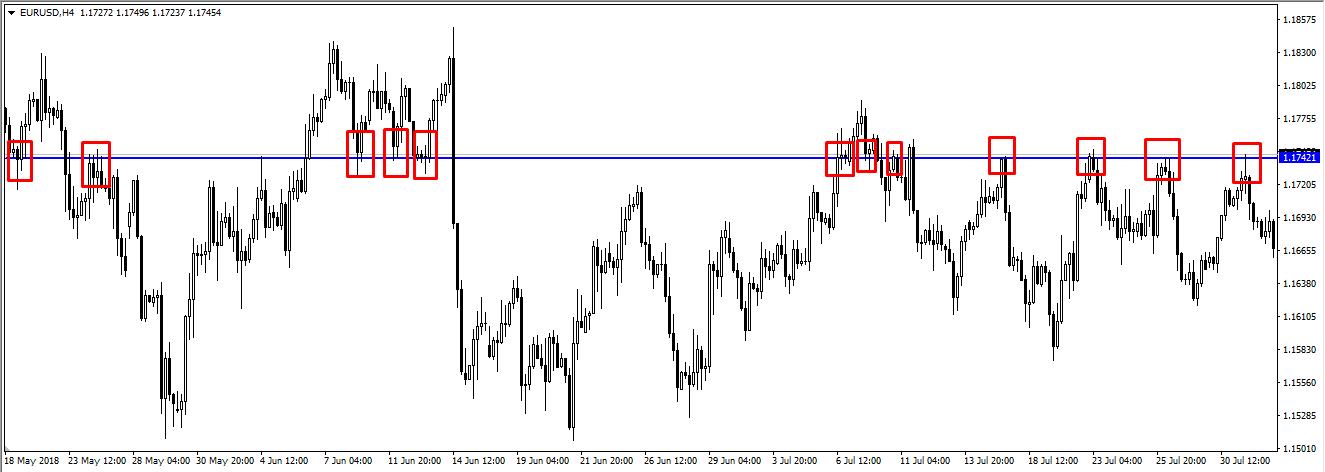 График цены акций