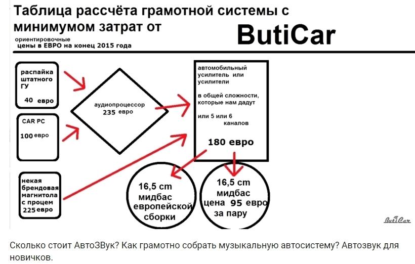 цена самой бюджетой системы на качество звука в автомобиле
