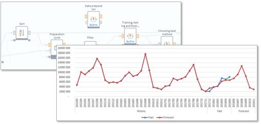 Оптимизация процесса управления пополнением запасов для дистрибьютора