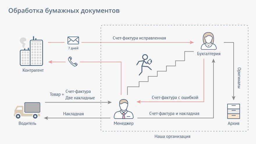 Схема документооборота внутри компании