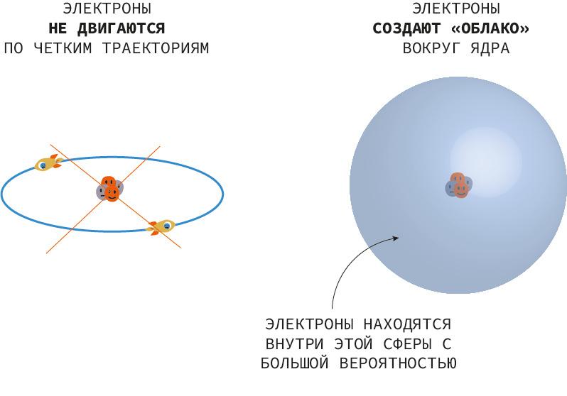 это движение электрона в атоме картинки выхода