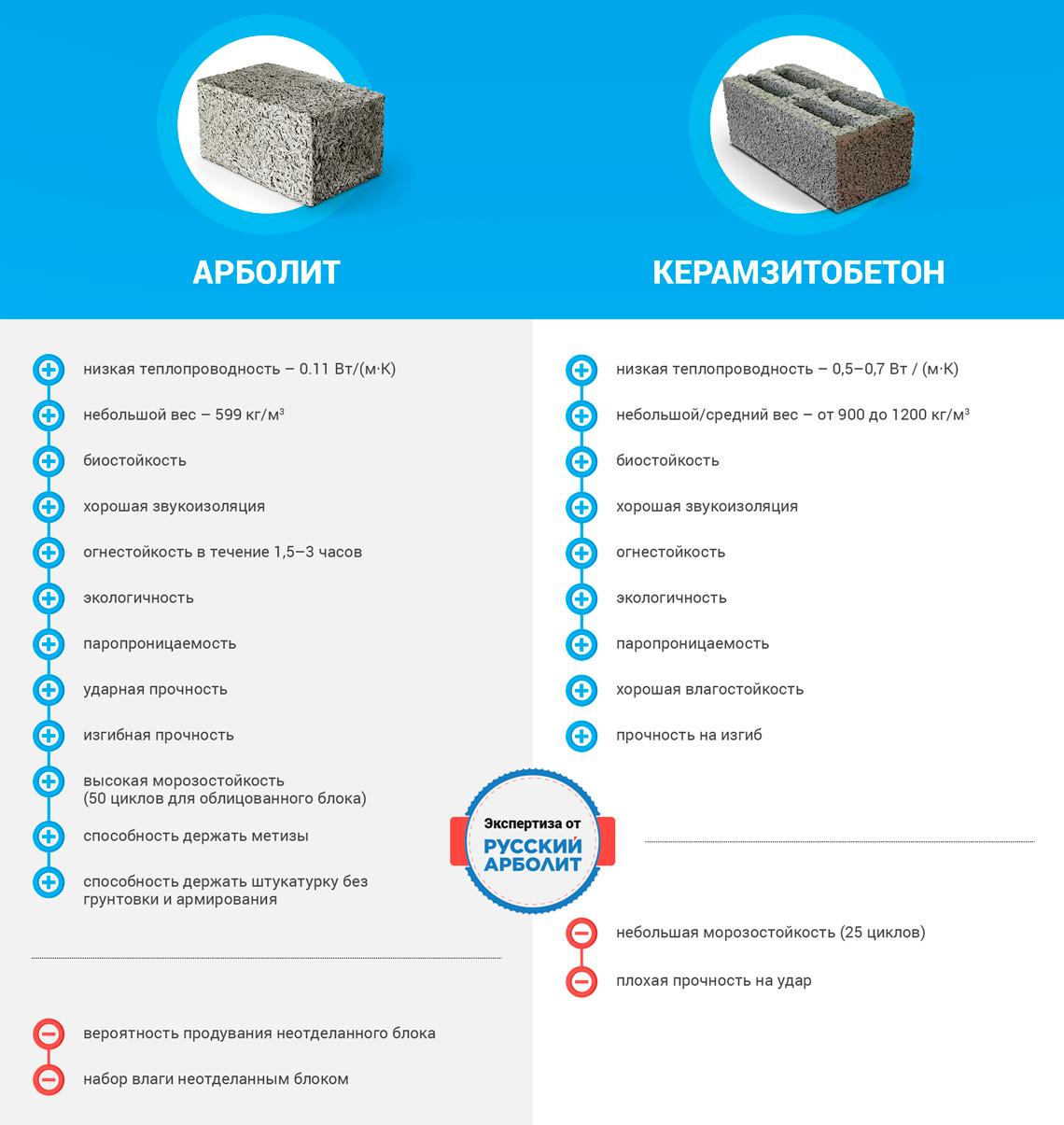 Керамзитобетон что лучше купить бетон в ульянино