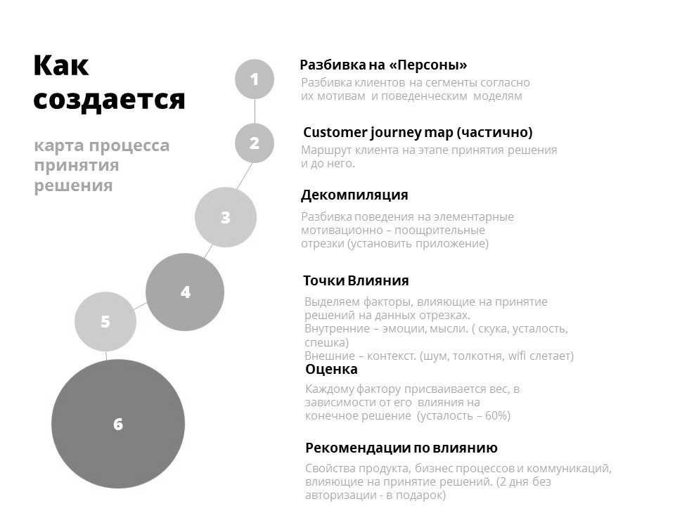потребительские инсайты, инсайты, как выявлять инсайты, поведенческая экономика, поведенческий маркетинг, психология поведения потребителей, психология маркетинга, психология рекламы, психология потребителей, поведение потребителей, потребительское поведение, психология принятия решений, принятие решений потребителями, дизайн поведения, поведенческая сегментация, поведенческое профилирование, поведенческая аналитика