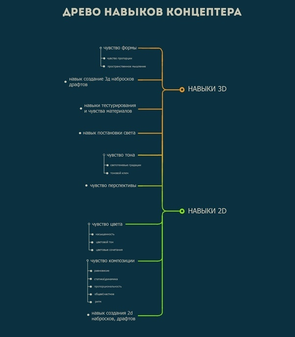 Дерево навыков концептера