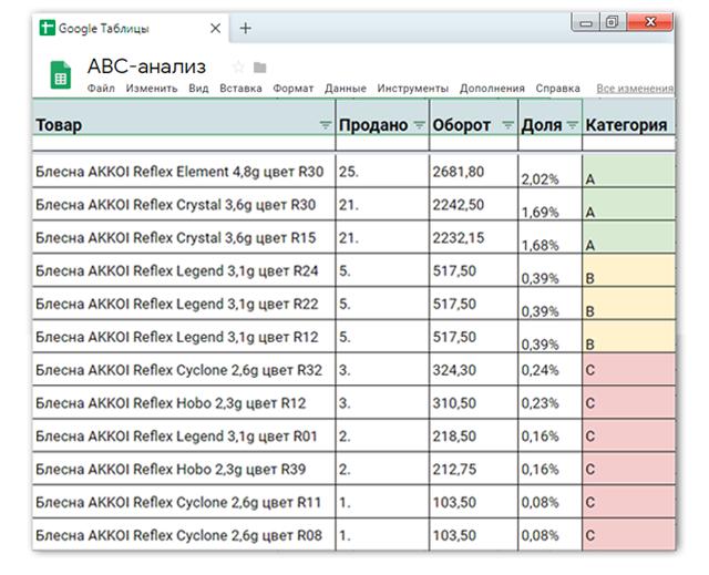 ABC-анализа