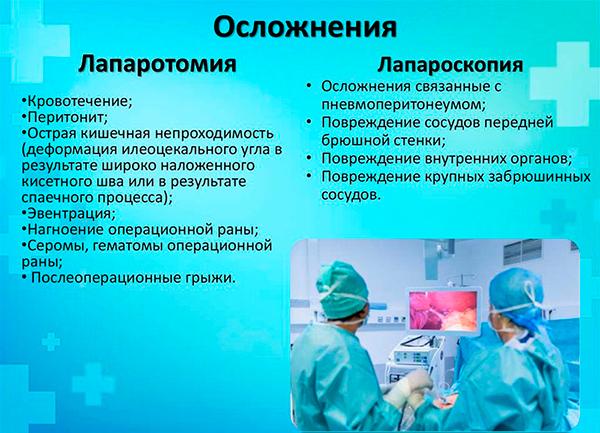 Осложнения лапароскопии
