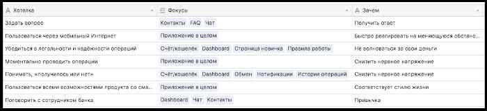 Примеры фокусов для банковского приложения скриптовалютой. Список, составленный вAirtable, пополняется после бесед сзаказчиком | SobakaPav.ru