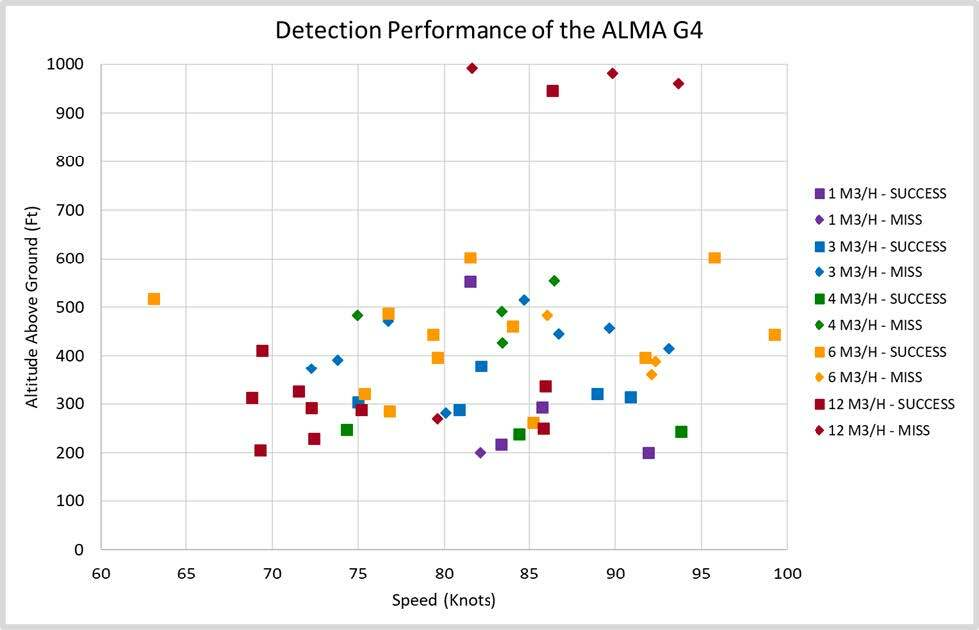 Detection Performance of the ALMA G4