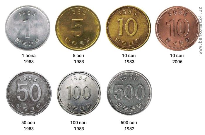 Монеты Южной Кореи в активном обращении