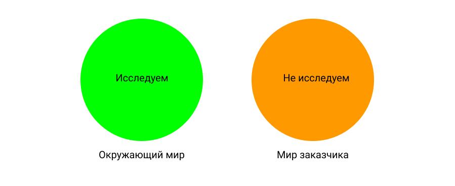 Аналитика по методичке искажает мир | SobakaPav.ru