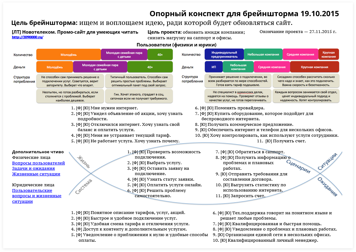 SobakaPav.ru | Опорный план конспект для брейншторма