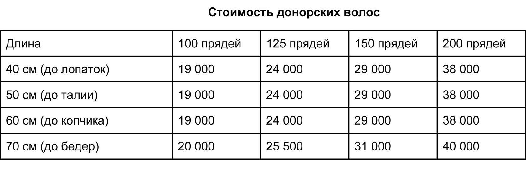 Стоимость донорских волос