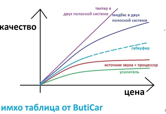 таблица распределения цены качества аудиокомпонентов