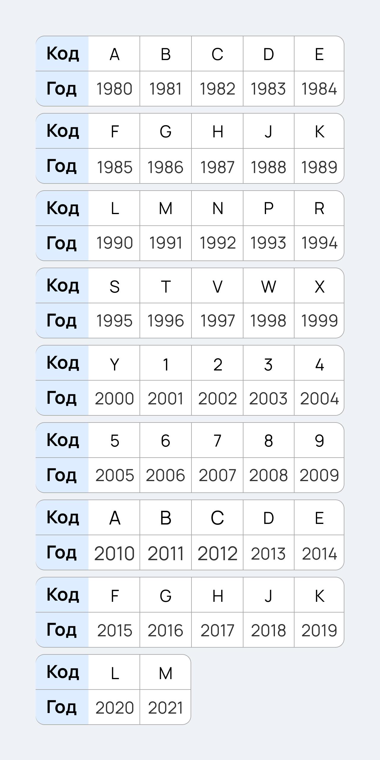 год выпуска авто по VIN