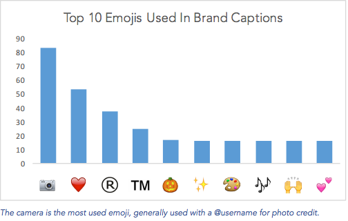 graphic of most used emojis