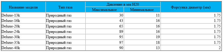 Таблица давления газа котлов Navien Deluxe