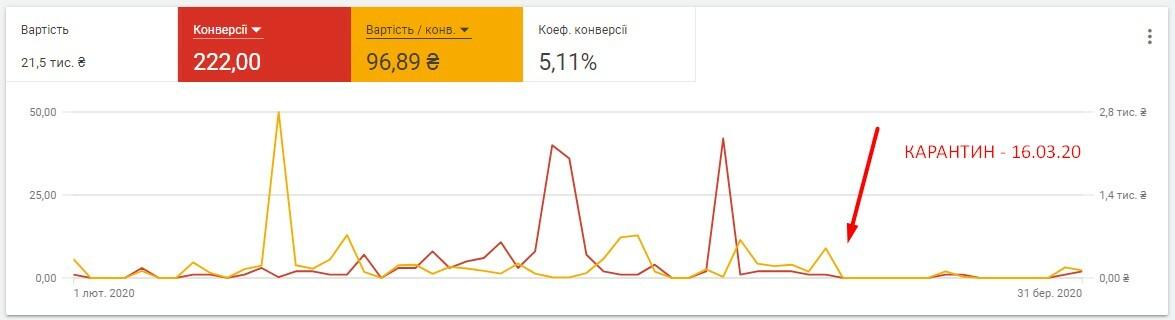 оптимізація реклами гугл