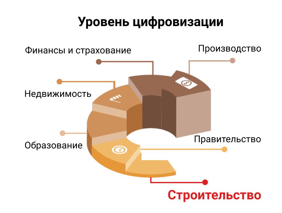 Цифровизации в строительстве